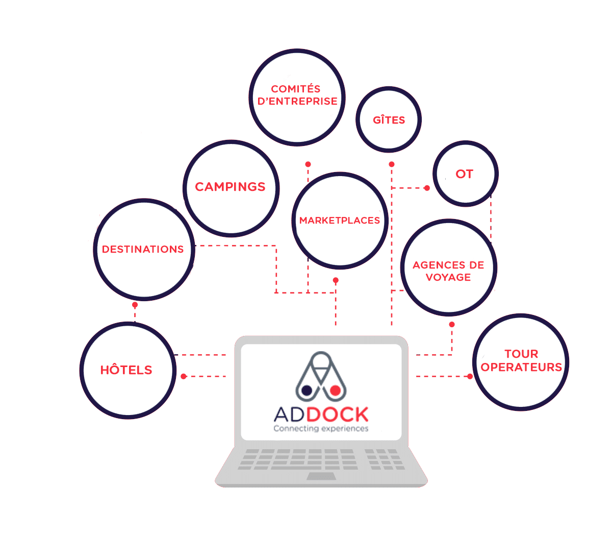 Connecting Experiences | Addock